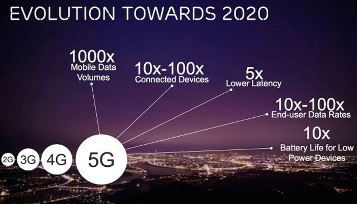 Learn How 5G Will Impact the Internet